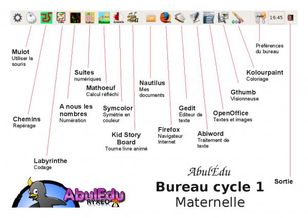 Profil maternelle cycle 1 la documentation d 39 abul du for Bureau maternelle